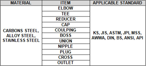 Fittings Material and Standard